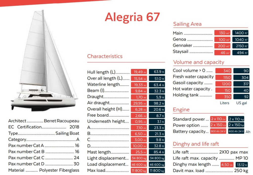 Alegria67 Specifications