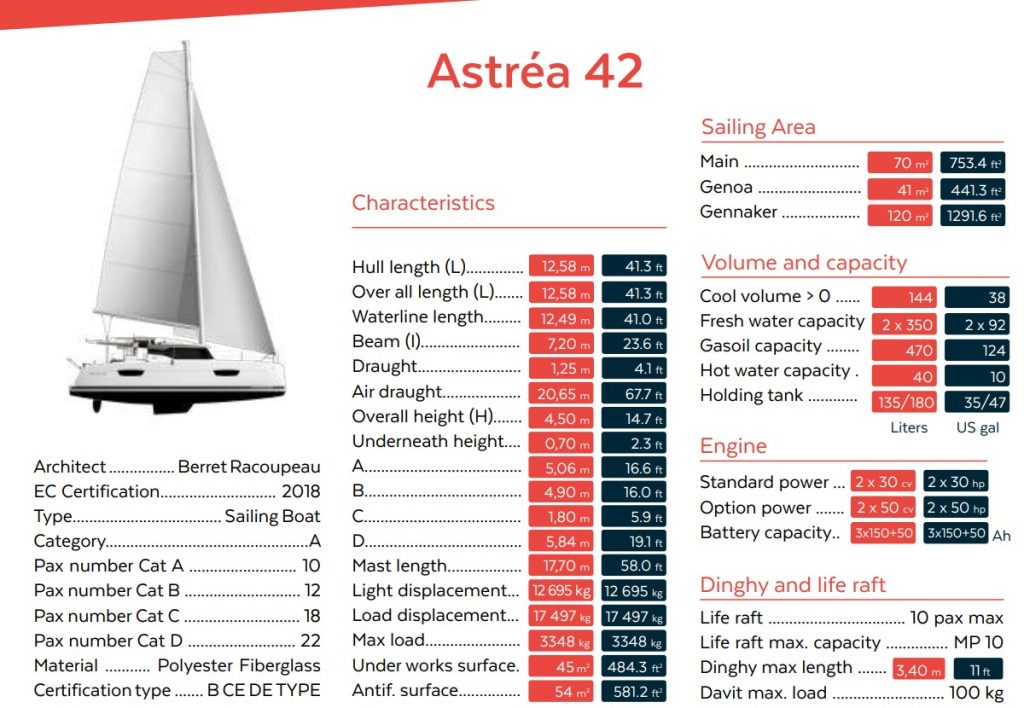 Astrea42 Specifications